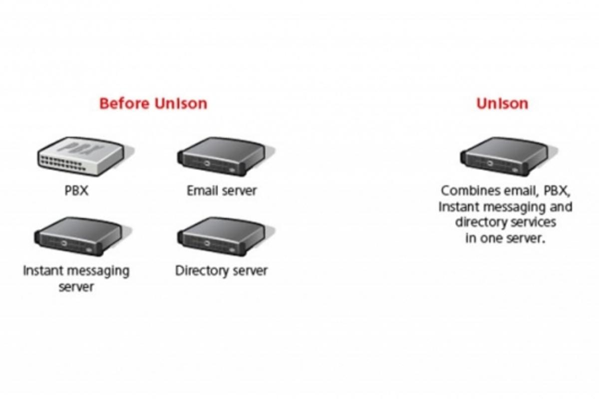 Unison's fully-unified communications system
