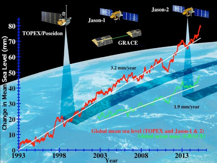 Global sea level measurements from 1993 - 2013