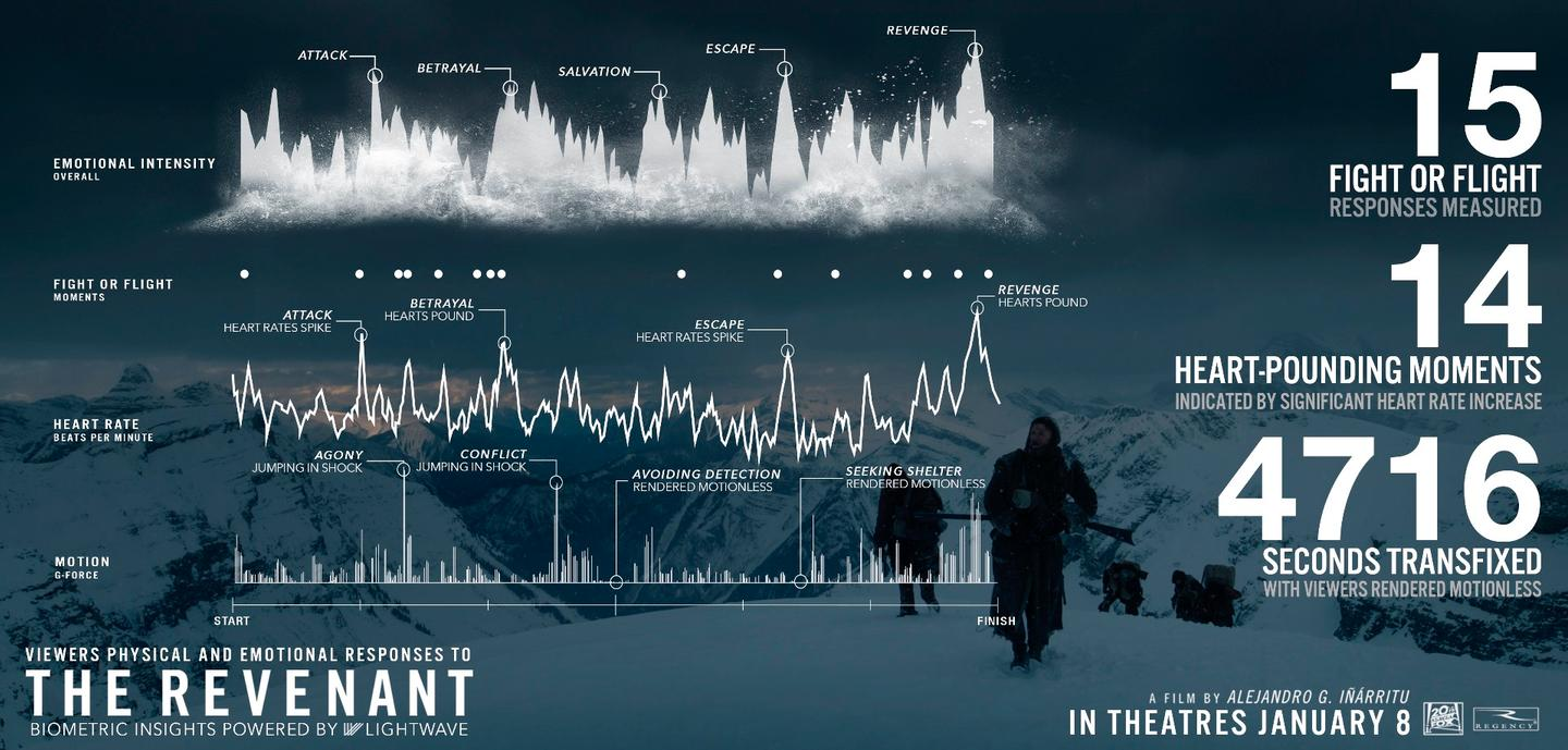 Some of the data tracked for the film The Revenant