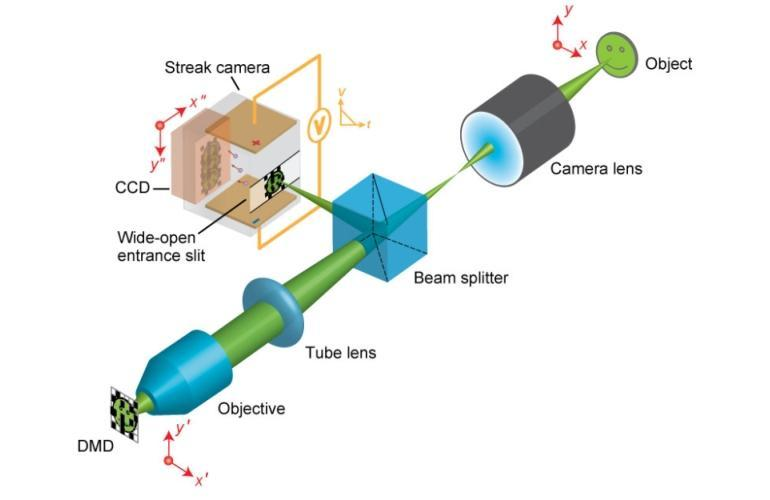 The CUP system is claimed to be the world's fastest 2D camera (Image: Lihong Wang, PhD)