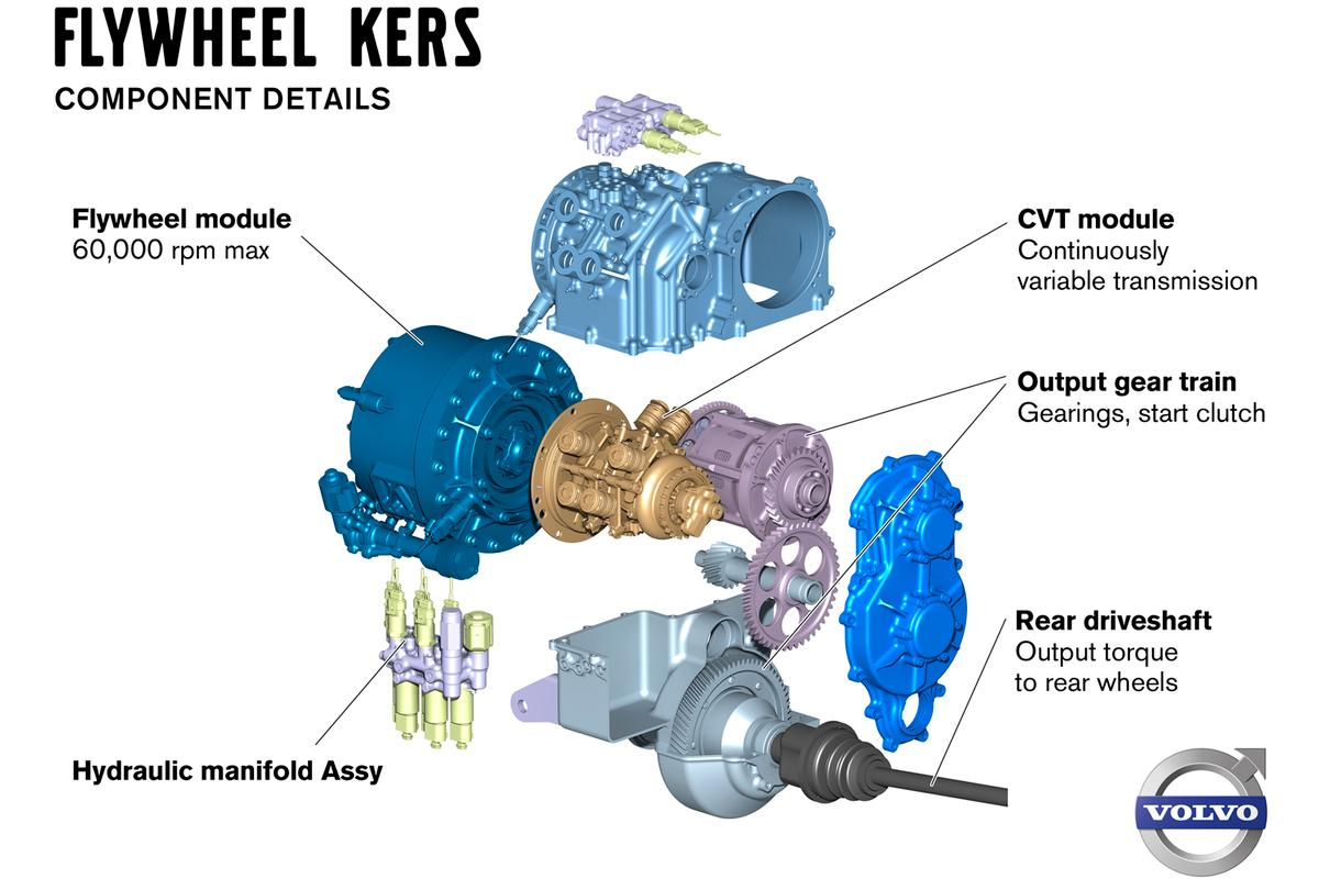 The official Volvo illustration of the KERS system does not reference Torotrak or Flybrid in any way