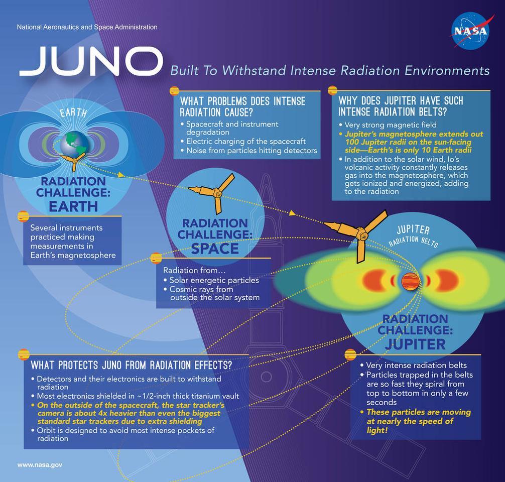 Juno infographic