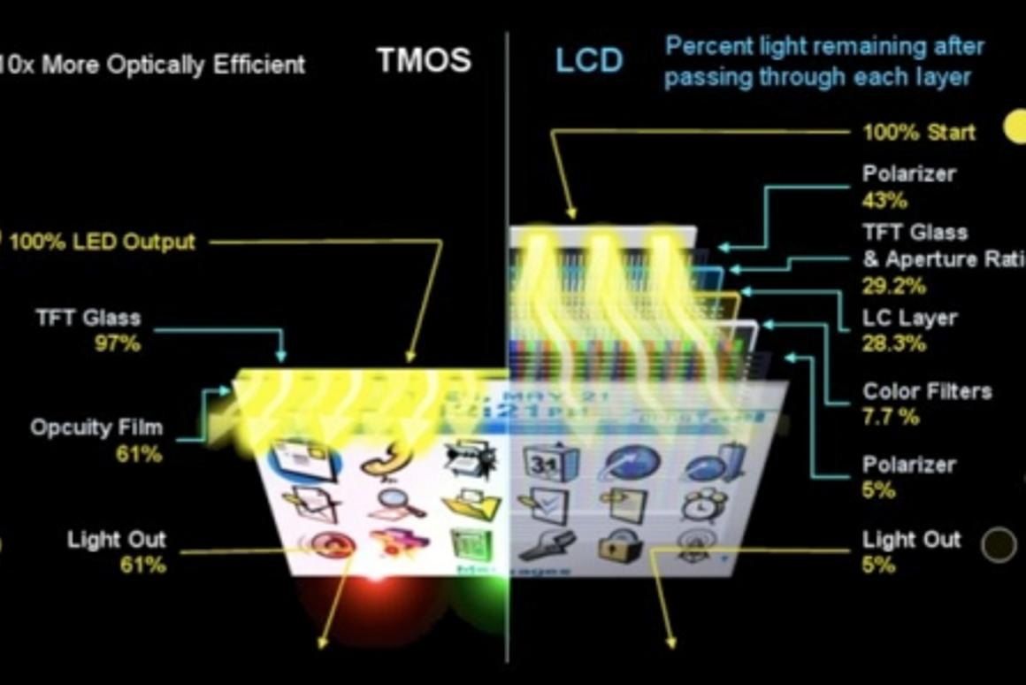 By using fewer layers and a simplified structure, TMOS displays are much more energy-efficient and offer a better picture quality