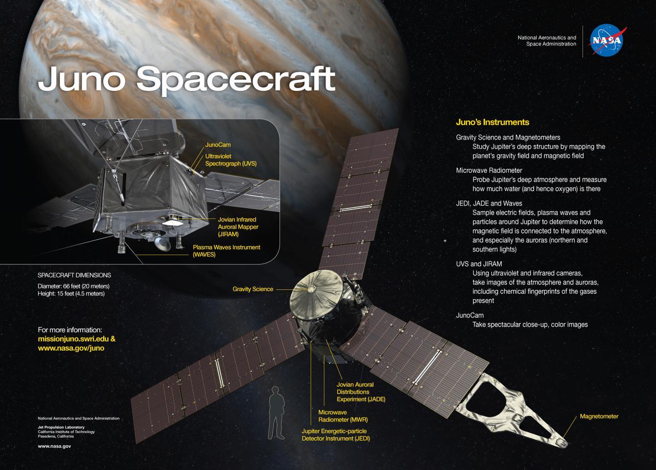 NASA's Juno spacecraft has sensors up to its proverbial armpits