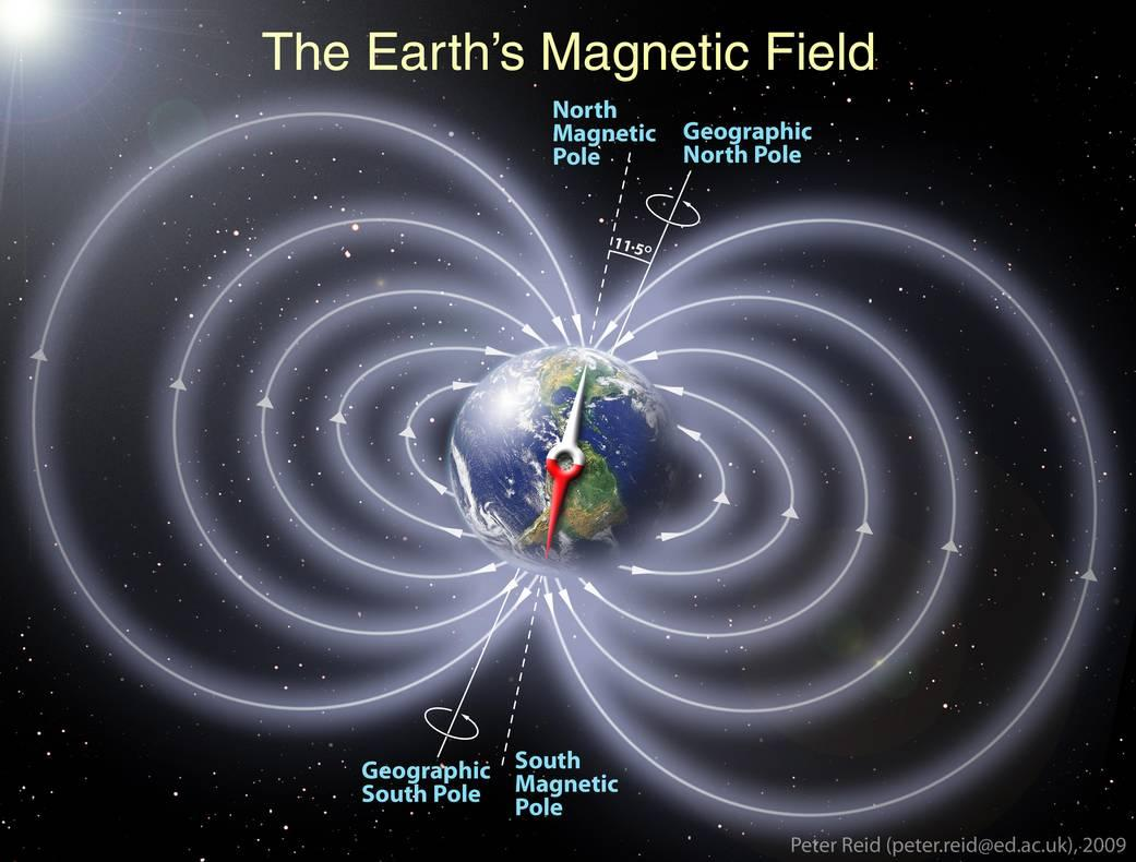 A schematic of the Earth's magnetic field