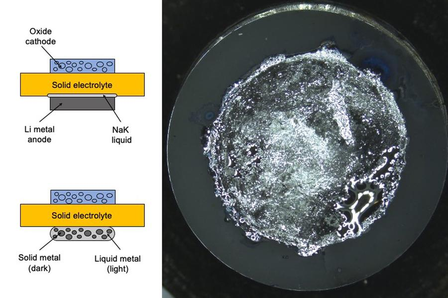 Researchers working on solid-state battery designs offered two designs to avoid dendrite formation, one in which the solid electrolyte is in direct contact with the electrode, and another where a liquid metal alloy is sandwiched in between
