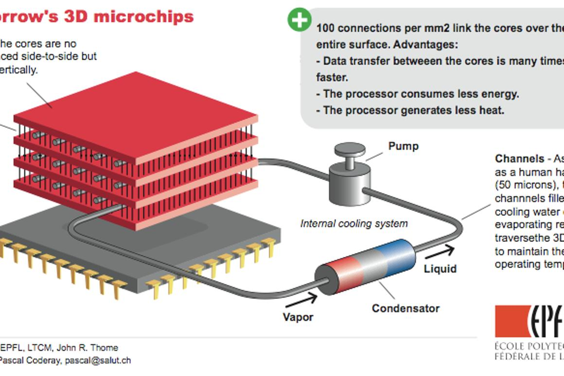 In 3D chips, the cores are stacked to reduce wire lengths and improve communication speeds.