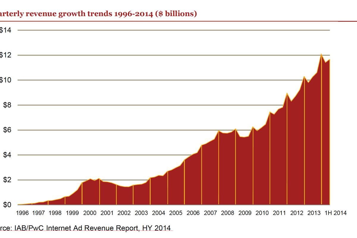 Internet advertising revenues have twice regressed, firstly thanks to the initial internet bubble bursting (a rerun of Tulipmania), the second courtesy of the Global Financial Crisis of 2007-2008. The spikes that have developed in recent times are the annual Christmas spend.