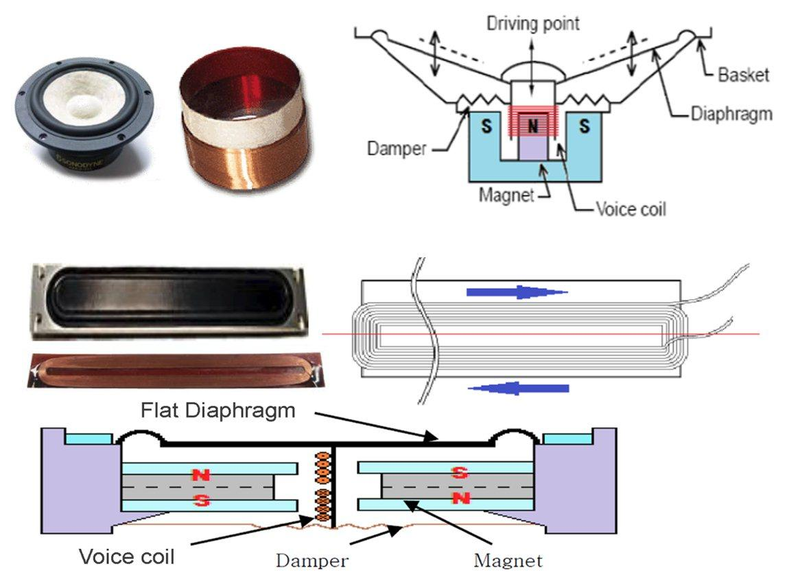 Diagram showing traditional cone-structure design vs. Flat Magnetic Speaker Technology