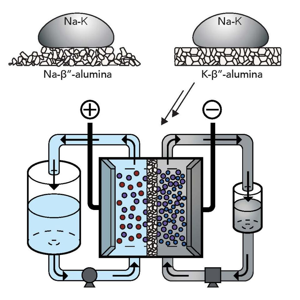 A diagram demonstrating how the Stanford team's new liquid metal flow battery works