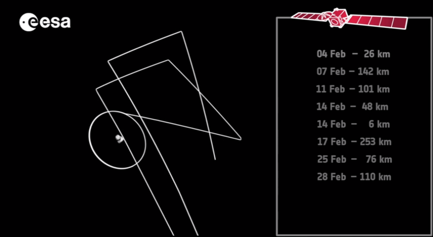 Plotting track of recent Rosetta flybys (Image: ESA)