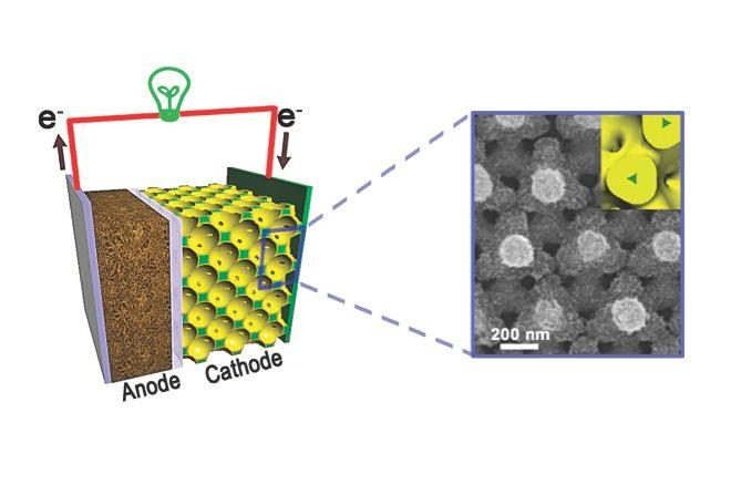 A diagram of a lithium-ion battery constructed using Braun's nanostructured bicontinuous cathode (left), and a scanning electron microscope image of the nanostructure (right) (Image: Paul Braun, University of Illinois)