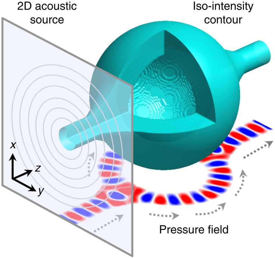 The sound energy forms a 3D acoustic bottle of high-pressure walls and a null region in the middle – pressure field at bottom shows self-bending ability of the bottle beam to circumvent 3D obstacles, while dashed arrows indicate wave front direction (Image: Xiang Zhang group/ UC Berkeley)
