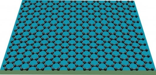 Graphene consists of carbon atoms only one atomic layer thick, with the unique characteristic that its electrons behave as if they have zero mass