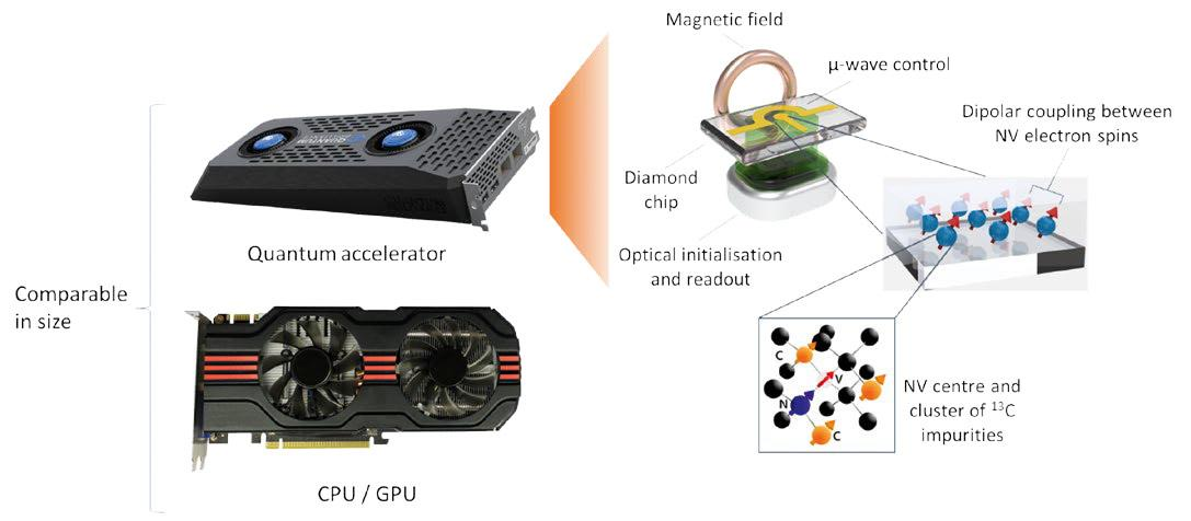 A Quantum Accelerator product planned for 2025 will offer ~50 qubits in a unit the size of a graphics card