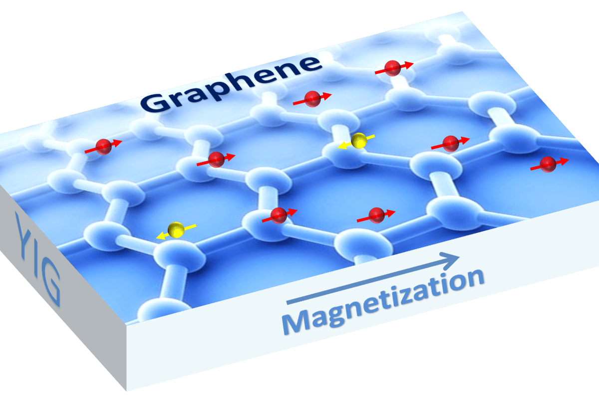 A diagram of the magnetized graphene (Image: Shi Lab, UC Riverside)