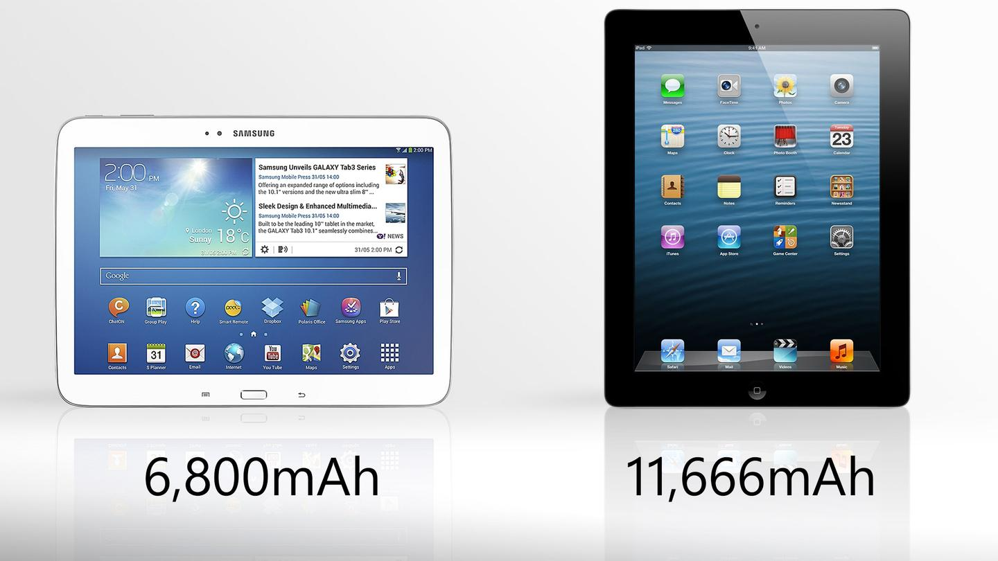 The iPad's battery has much higher capacity, but it also powers many more pixels