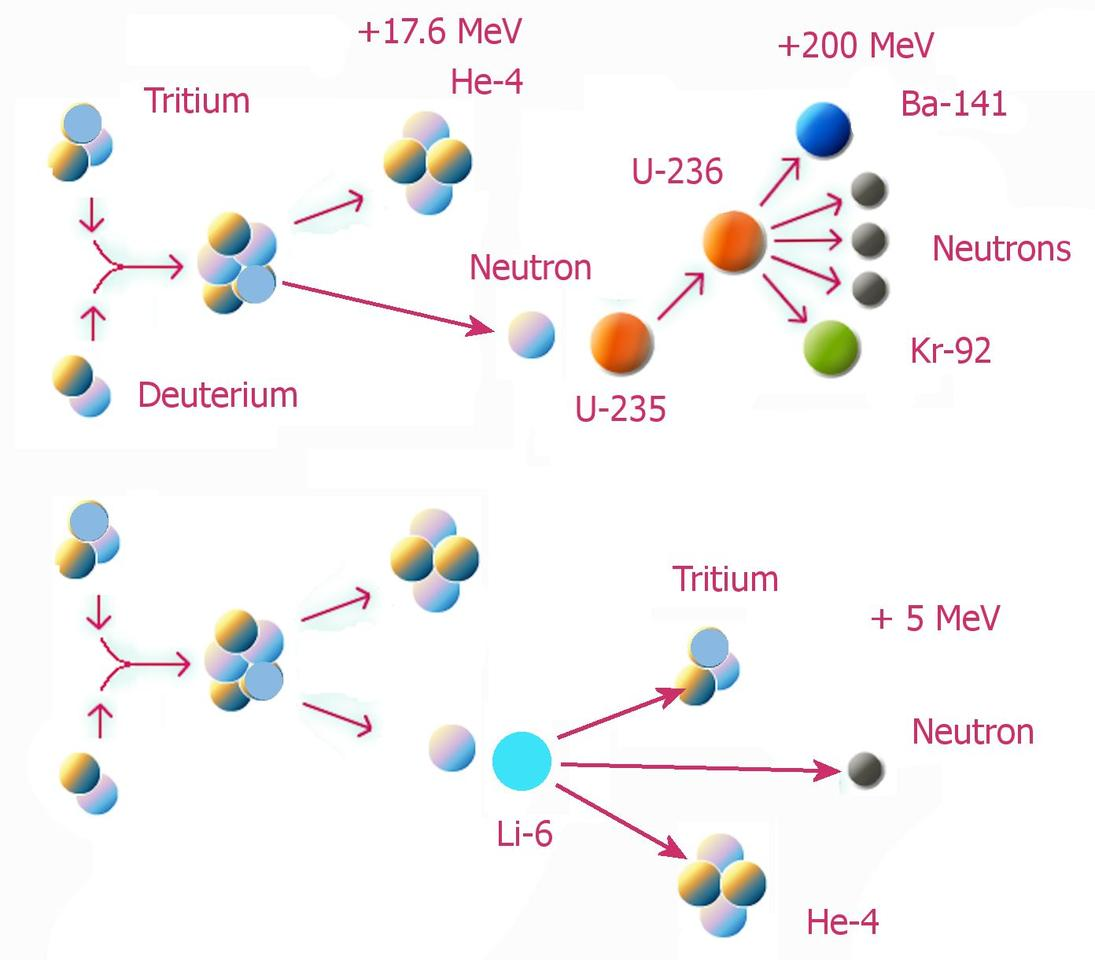 The fusion-fission drive concept on the nuclear level (Photo: NASA)