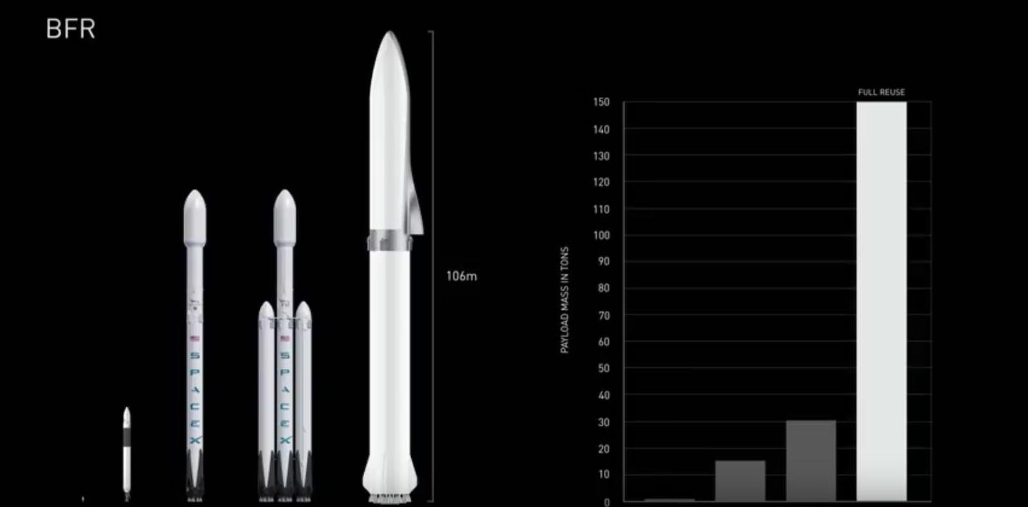 BFR compared to previous Falcon configurations