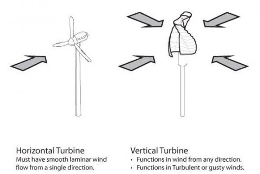 The familiar tri-blade turbines can only utilize wind from one direction at a time, the Helix design captures wind from all directions