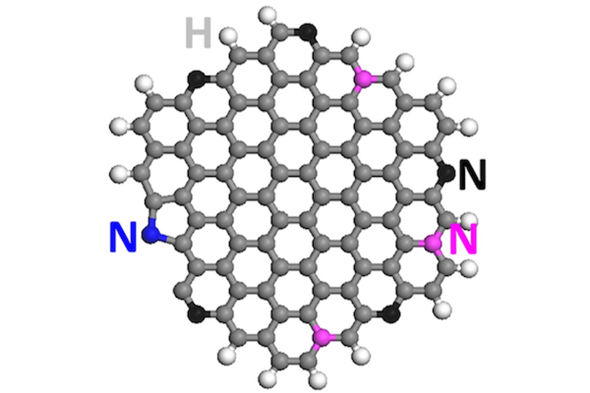 Rice University researchers have used nitrogen-doped graphene quantum dots to convert carbon dioxide into liquid hydrocarbons like ethylene and ethanol, for use as fuel