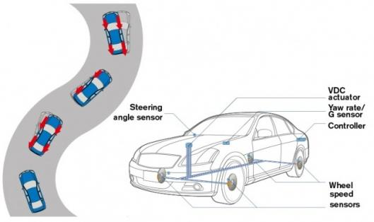 New Nissan technology makes cornering easier and safer