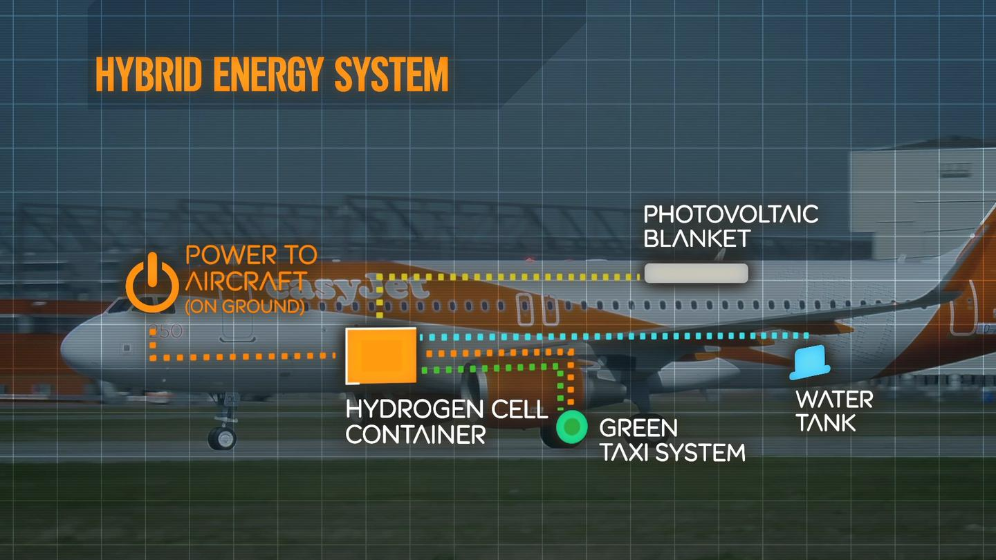 A hydrogen fuel cell charges batteries in the aircraft, using energy captured by the plane when braking