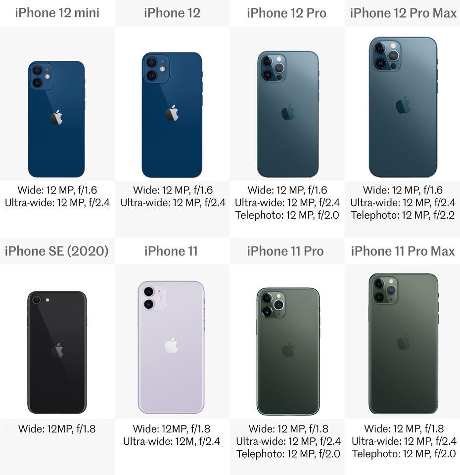 Comparing the latest iPhones: iPhone 12 vs. iPhone 11 vs. iPhone SE