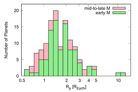 """The distribution of planet sizes around red dwarf stars, with a clear """"radius gap"""" between 1.5 and 2 times the size of Earth"""