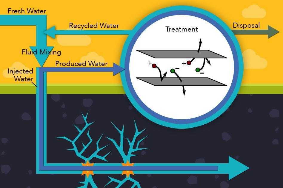 Diagram of the MIT desalinating process (Image: Jose-Luis Olivares/MIT)