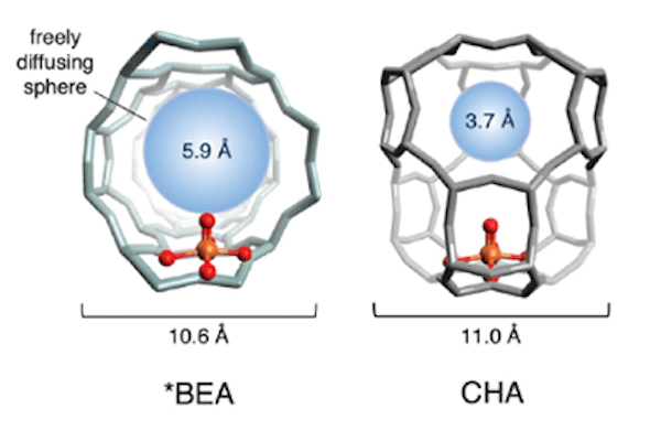 Illustrations of the molecular structure of two types of iron zeolites. Larger pores (left) allow molecules such as methyl radicals to drift away, deactivating more active sites (red and orange). Smaller pores (right) however trap them better and encourage the formation of methanol