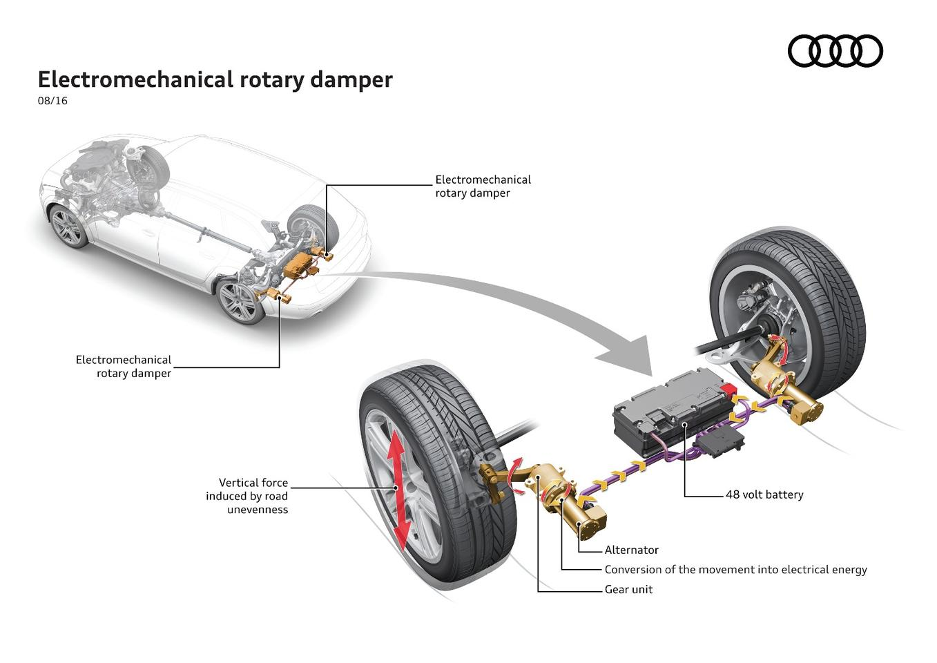 A look at how Audi's eROT system works