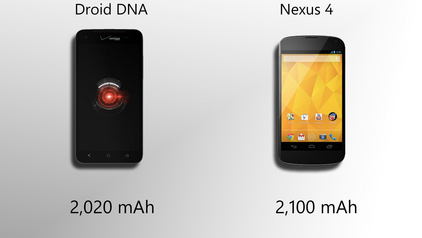 Capacities are similar, but the DNA has more pixels to power