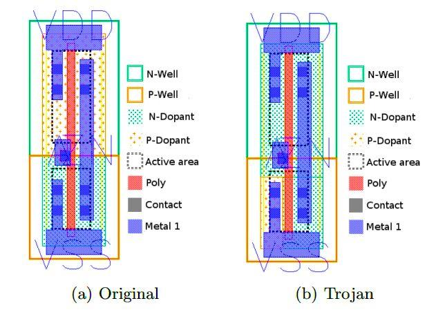 """On-chip structures of a clean CMOS inverter (a) and of a Trojan CMOS """"inverter"""" (b) (Image: University of Massachusetts)"""