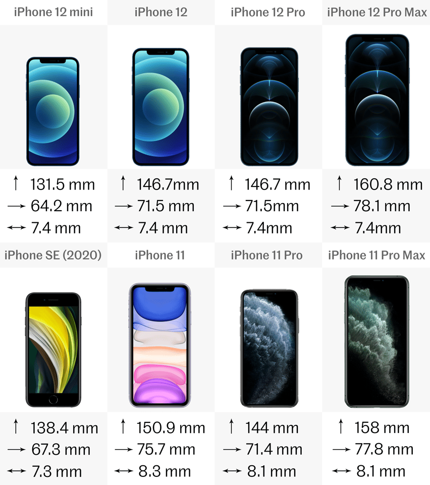 Comparing The Latest Iphones Iphone 12 Vs Iphone 11 Vs Iphone Se