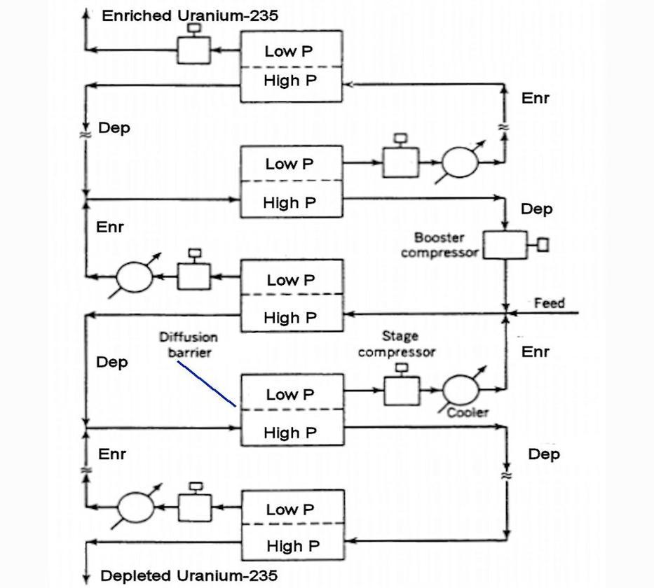 Outline of a uranium enrichment cascade process (Image: B. Dodson)