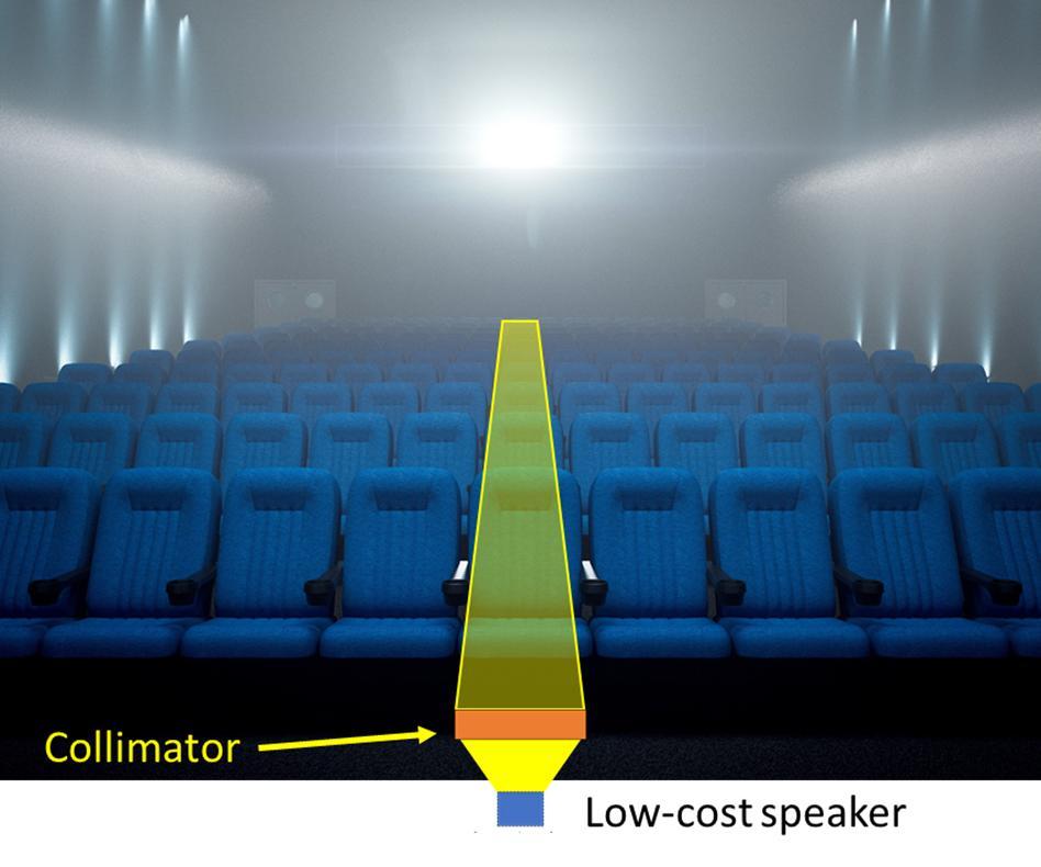 DrMemoli's research could create a directional audio beam in a commercial setting using a collimator