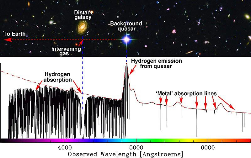 """How a galaxy imprints a """"barcode"""" of metallic absorption lines onto the spectrum of a background quasar – the barcode encodes the laws of physics in the distant, absorbing galaxy, so we can tell whether the laws of physics change throughout the universe, or really stay constant like is currently assumed (Image: Michael Murphy, Swinburne University of Technology; Hubble Ultra Deep Field: NASA, ESA, S. Beckwith (STScI) and the HUDF Team)"""