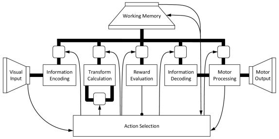 A high-level depiction of the Spaun model (Image: University of Waterloo)
