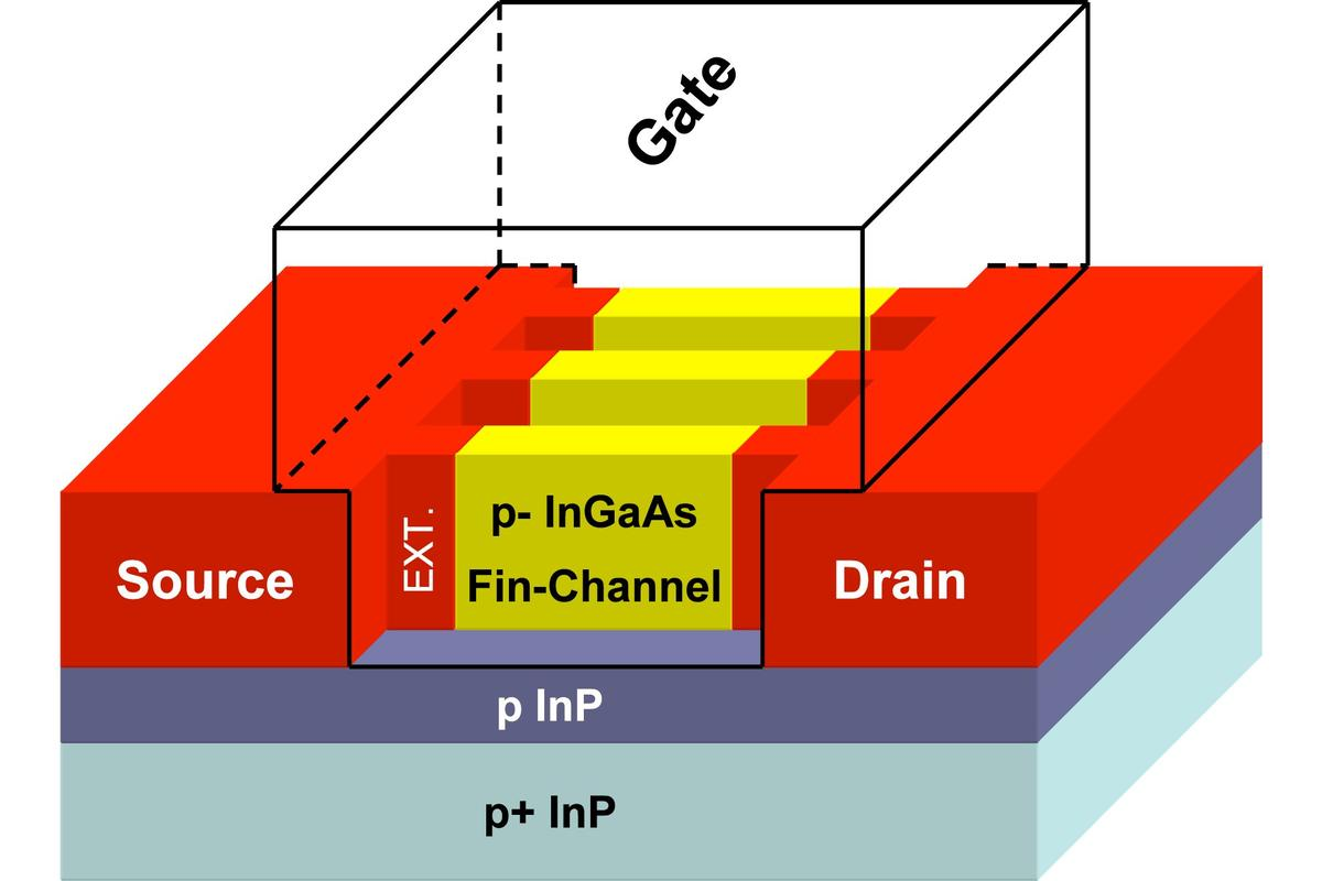 The finline structure in finFETs allows for greater electrical insulation and processing speeds at least five times higher than traditional MOSFET transistors