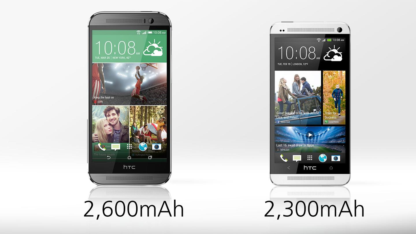 The One M8 holds a bit more juice, and HTC advertises 40 percent longer battery life in the new model