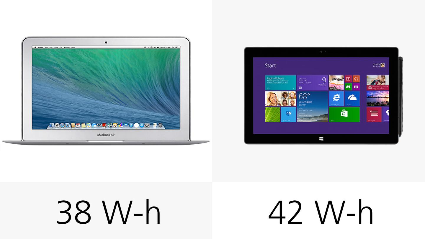 Despite the numbers you see here, the MacBook's battery should last a couple of hours longer than the Surface's