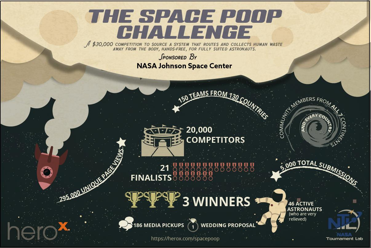 NASA invited problem solvers to help astronauts on deep space missions by designing a better solution for containing human waste than the adult diaper
