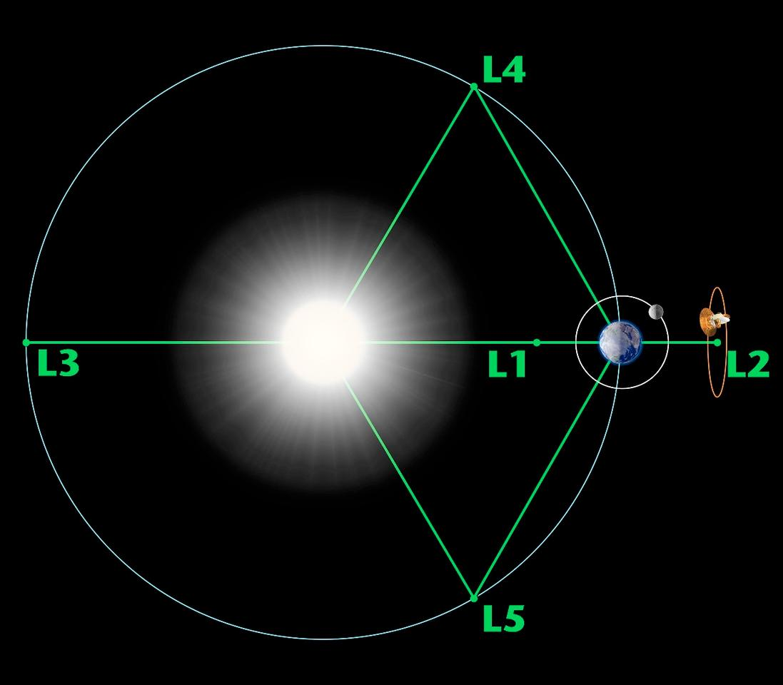 "Diagram showing the Lagrange Points – the center of a combined gravitational force between celestial bodies, where a balance makes it possible to ""park"" an observational spacecraft. There are five of these points relating to the Earth and Sun, with 1-3 in a straight line connecting and 4-5 in the path of Earth's orbit, at 60° degrees ahead of and behind its course."