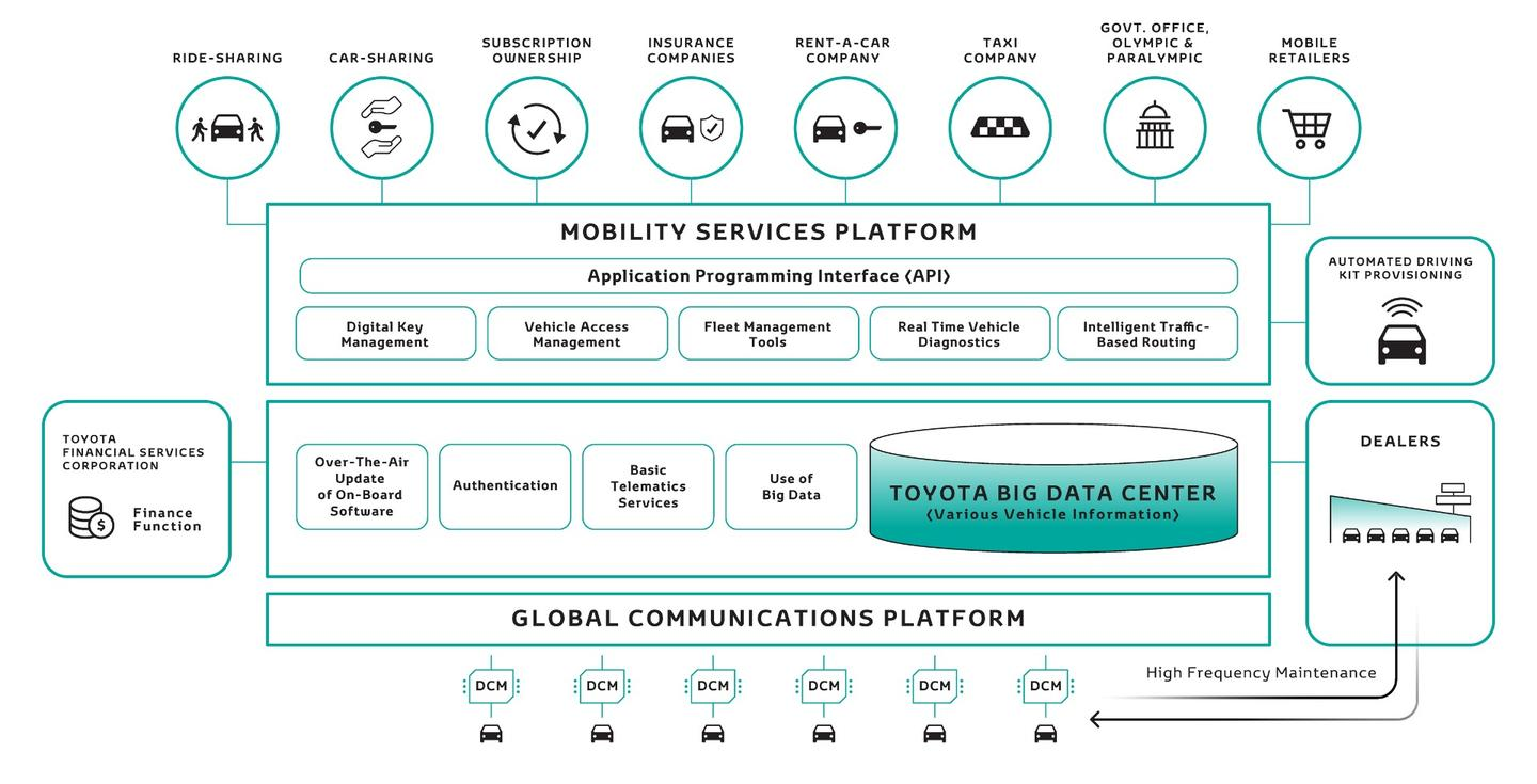 It's about scale, andToyota'sMobility Services Platform (MSPF) enables it.Vehicle information is gathered from the Data Communication Module (DCM)and accumulated in the Toyota Big Data Center (TBDC) through a global communication platform. The e-Palette Concept will support a variety of finance options, as well asmaintenance in cooperation with Toyota dealers. The API required by service providers, like vehicle state and dynamic management, can be viewed on the MSPF. It's a very clever way of utilising the Toyota eco-system for a myriad of partnership needs.