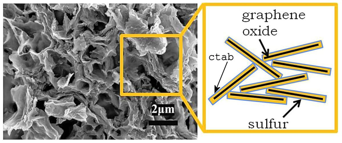 A scanning electron micrograph of the nanostructure of the cathode of a Berkeley Li/S cell and a schematic of the layers in the structure (Image: Lawrence Berkeley Lab)