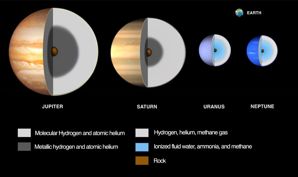Comparison of the composition of terrestrial planets, gas giants and ice giants