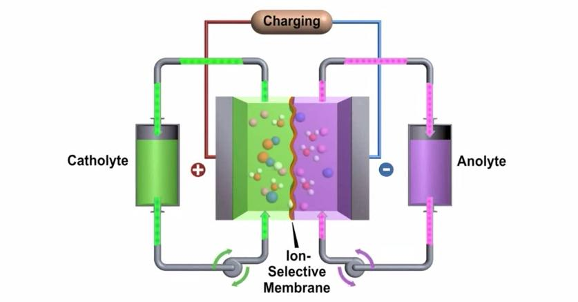 PNNL's high performance zinc-polyiodide flow battery approaches the performance of some lithium-ion batteries (Image: PNNL)