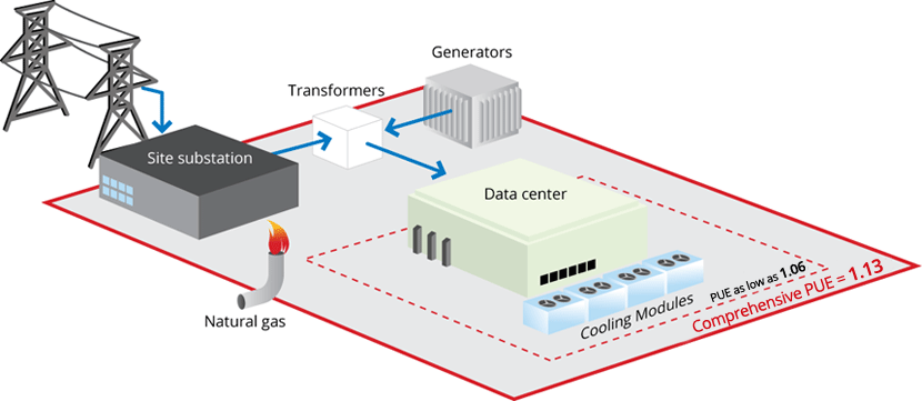 Google data center PUE measurement boundaries