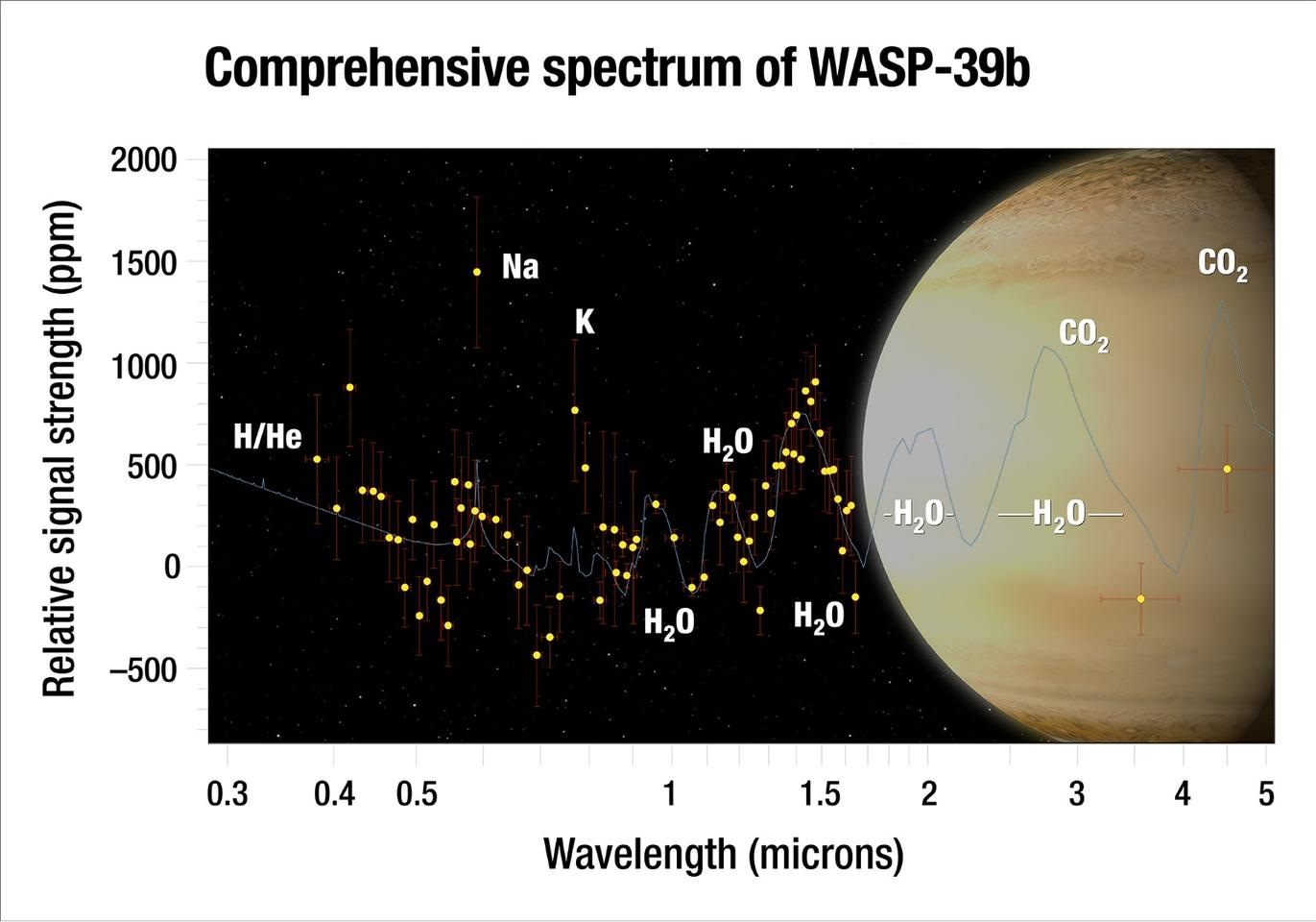 "Astronomers analyzed the atmosphere of the ""hot Saturn"" exoplanet WASP-39b and captured the most complete spectrum of an exoplanet's atmosphere possible with present-day technology"